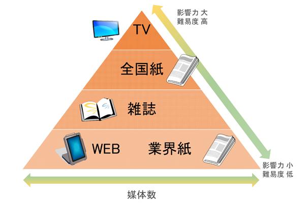 メディアの三角形