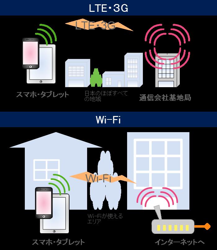 3G・LTEとWi-Fiの違い
