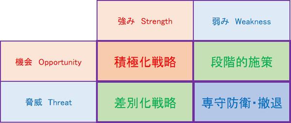 クロスSWOT分析概略図