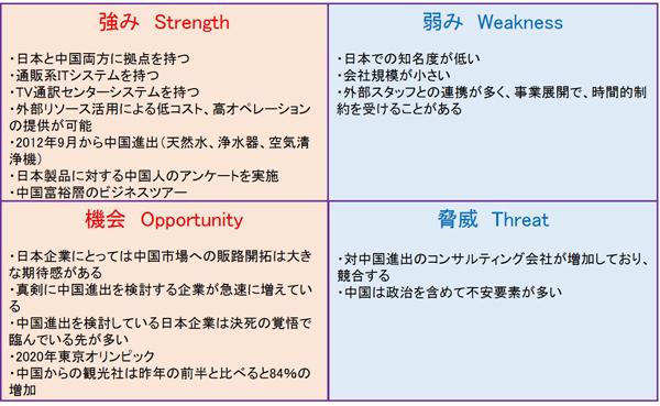 S社のSWOT分析
