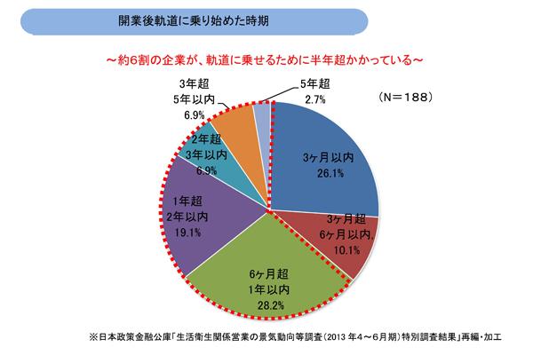開業後軌道に乗り始めた時期/生活衛生関係営業の景気動向等調査(2013 年4~6月期)特別調査結果