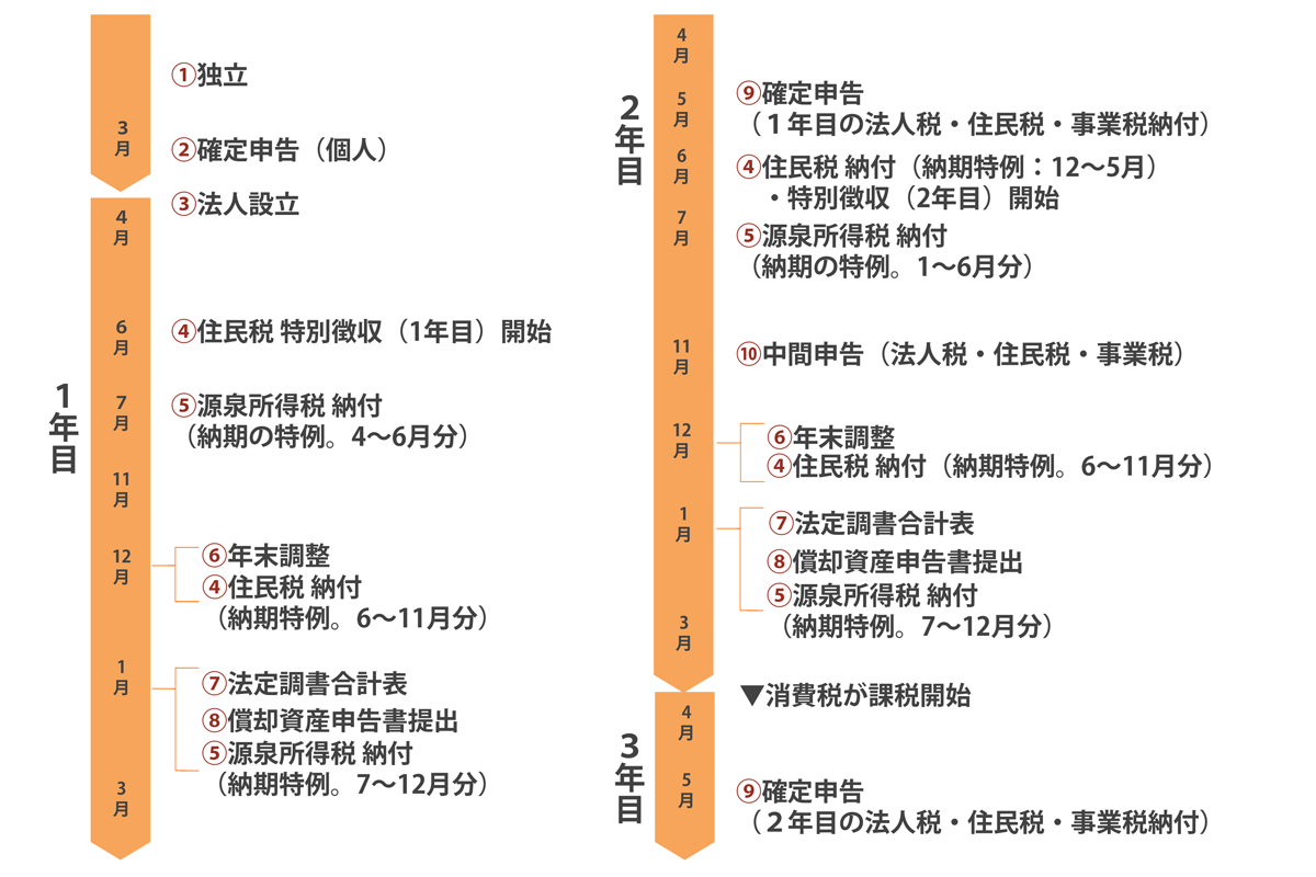 税金・納税イベントカレンダー
