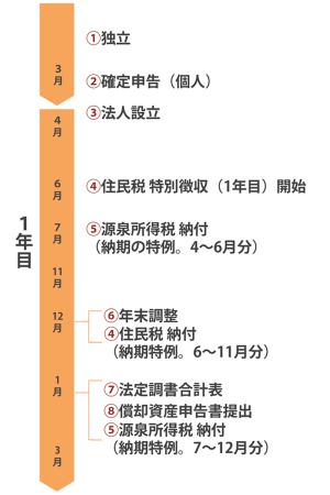 税金・納税カレンダー1年目