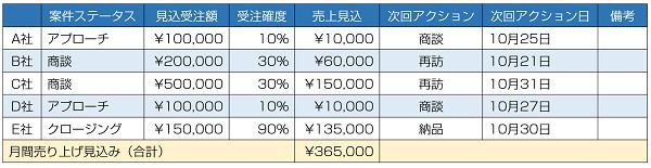 顧客案件管理表サンプル図