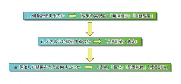 評価制度を構築する_図1