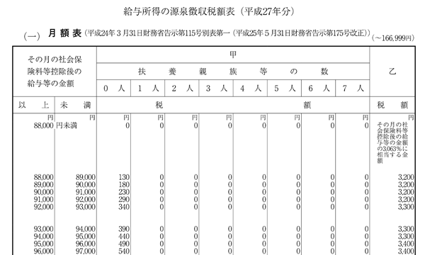 源泉徴収税額表_サムネイル
