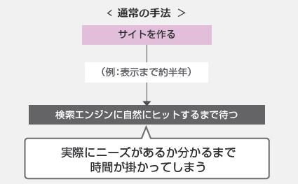(ソウルドアウト)図表2