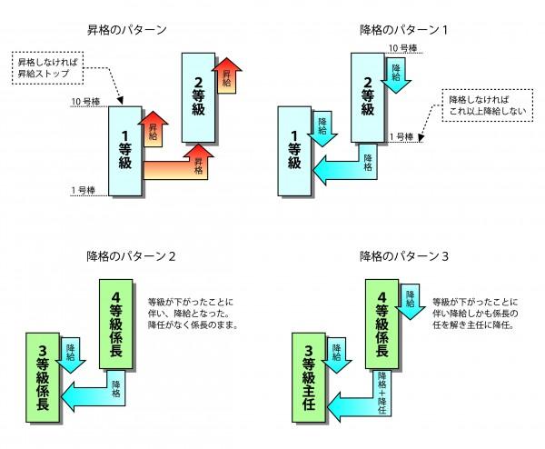 評価制度を構築する_図5