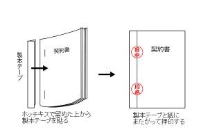 契印で複数枚の契約書偽造を防ぐ