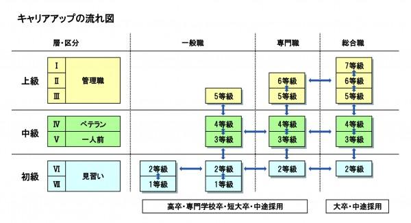 評価制度を構築する_図4