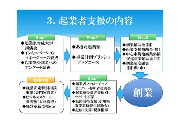 秋田商工会議所の起業家支援の内容