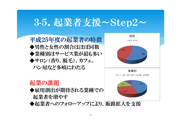 秋田商工会議所のよる秋田における起業家の特徴と起業の課題