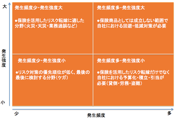 <リスク評価の概念図>