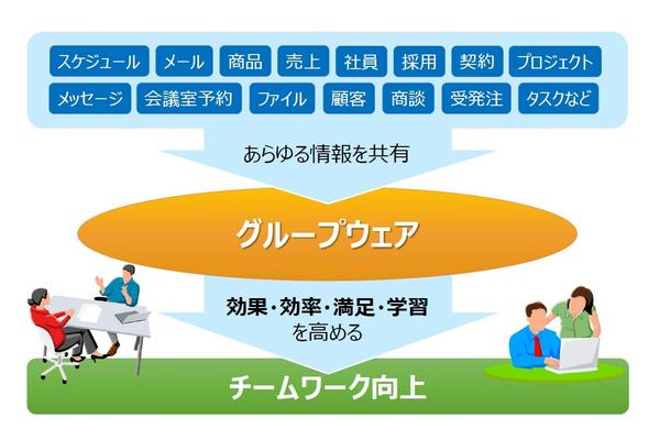 """グループウェアには、情報を""""ヨコ展開""""するためのあらゆるツールがあります"""