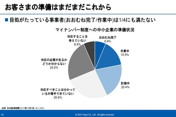 ※出所:日本経済新聞(2015年10月5日 N=1,000)