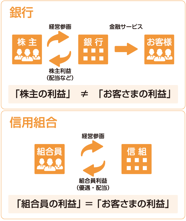 第一勧業_銀行_信用組合