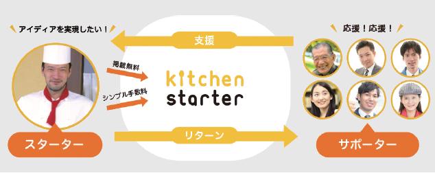 kitchen_starter_system